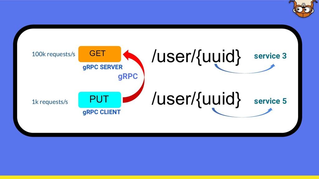 /user/{uuid} GET /user/{uuid} PUT 100k requests...