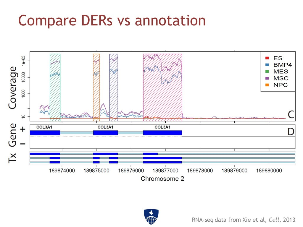 Compare DERs vs annotation RNA-seq data from...
