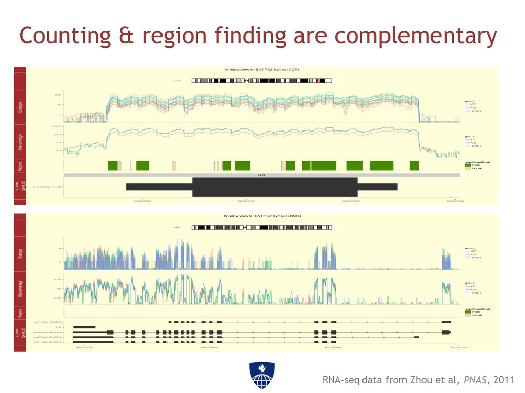 Counting & region finding are complementary RNA...