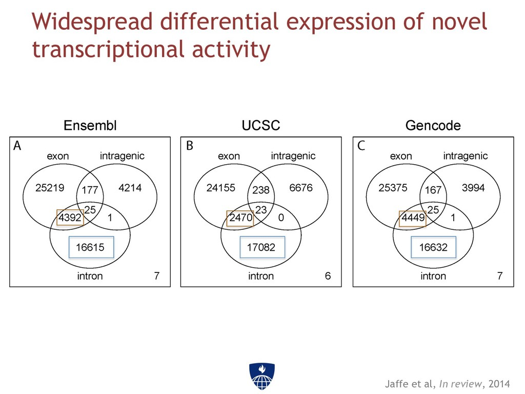 Widespread differential expression of novel tra...