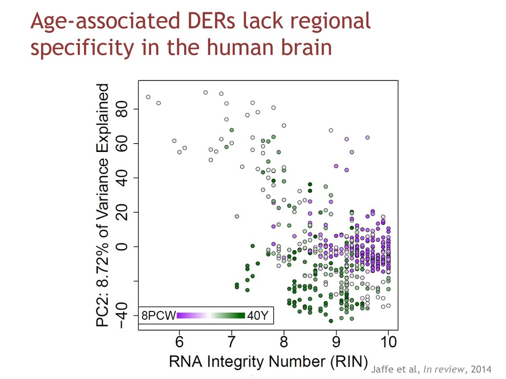 Age-associated DERs lack regional specificity i...