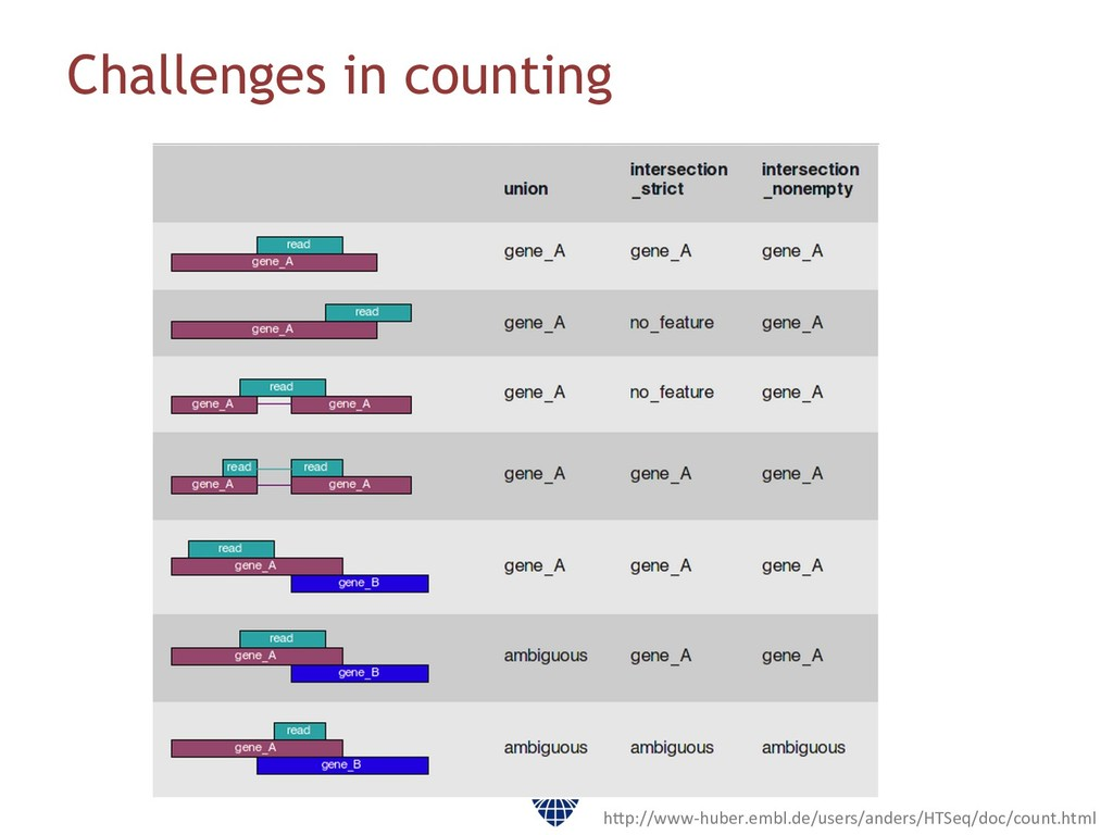 Challenges in counting h3p://www-‐huber.embl.d...