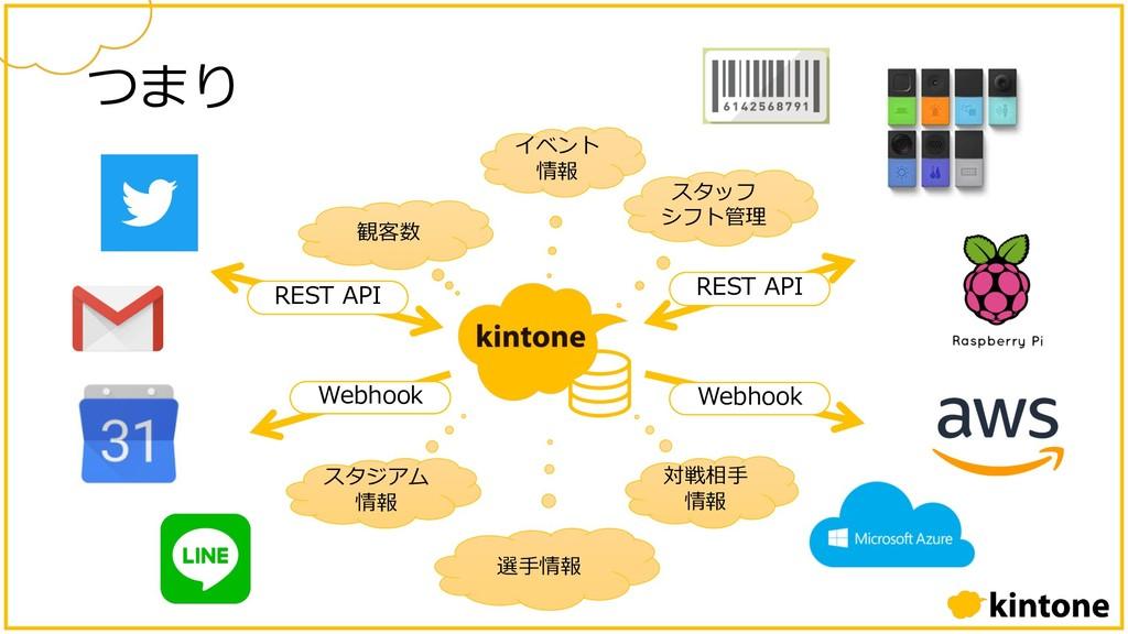 REST API Webhook イベント 情報 観客数 スタッフ シフト管理 スタジアム 情...
