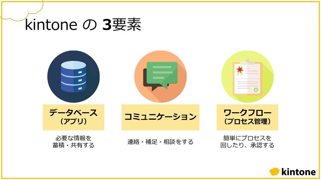 kintone の 3要素 データベース (アプリ) 必要な情報を 蓄積・共有する 簡単にプロ...