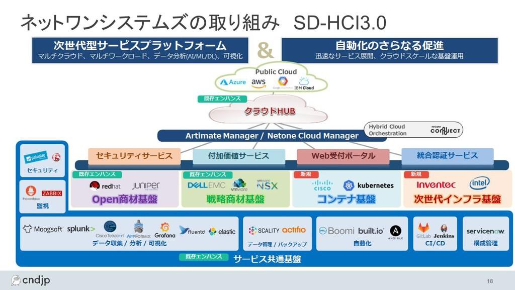 18 ネットワンシステムズの取り組み SD-HCI3.0