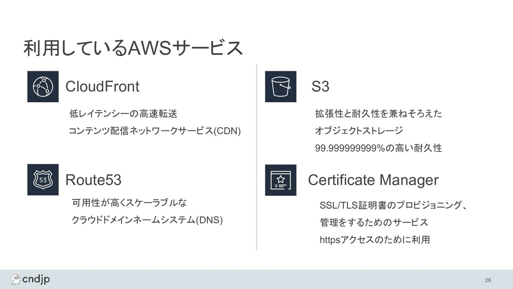 CloudFront 26 利用しているAWSサービス Route53 Certificate...