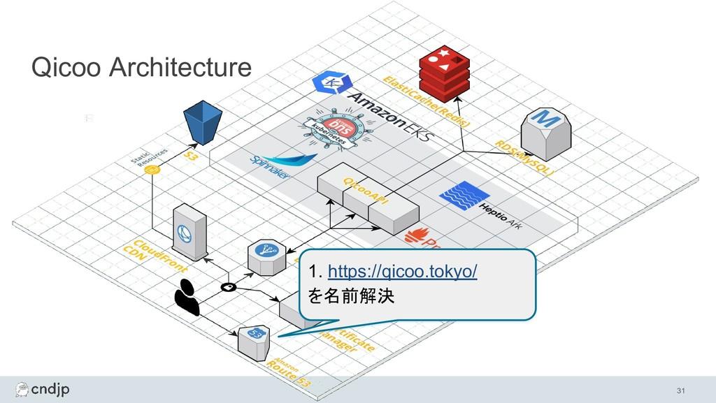 31 Qicoo Architecture 1. https://qicoo.tokyo/ を...