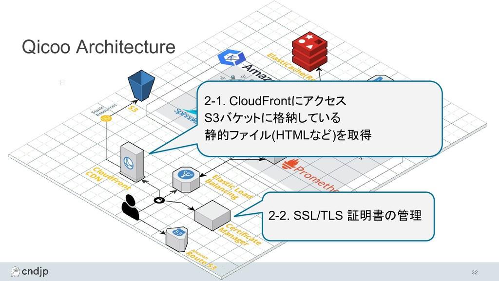 32 Qicoo Architecture 2-1. CloudFrontにアクセス S3バケ...