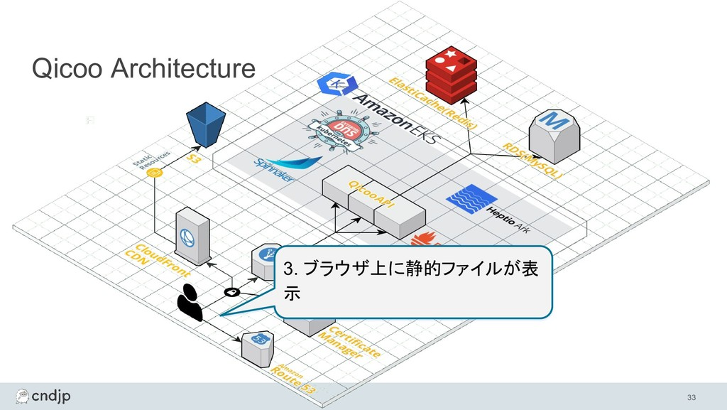 33 Qicoo Architecture 3. ブラウザ上に静的ファイルが表 示