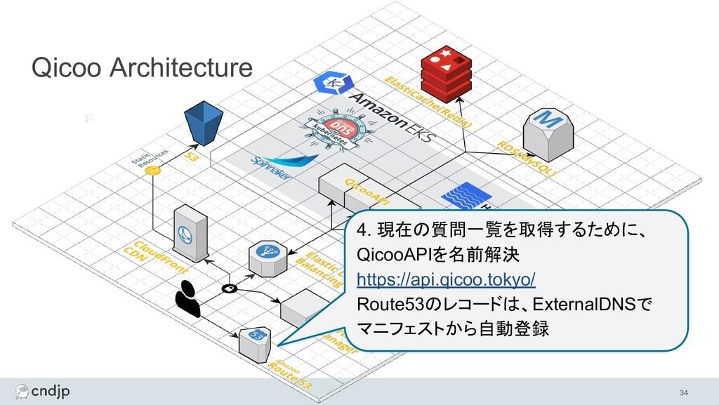 34 Qicoo Architecture 4. 現在の質問一覧を取得するために、 Qicoo...