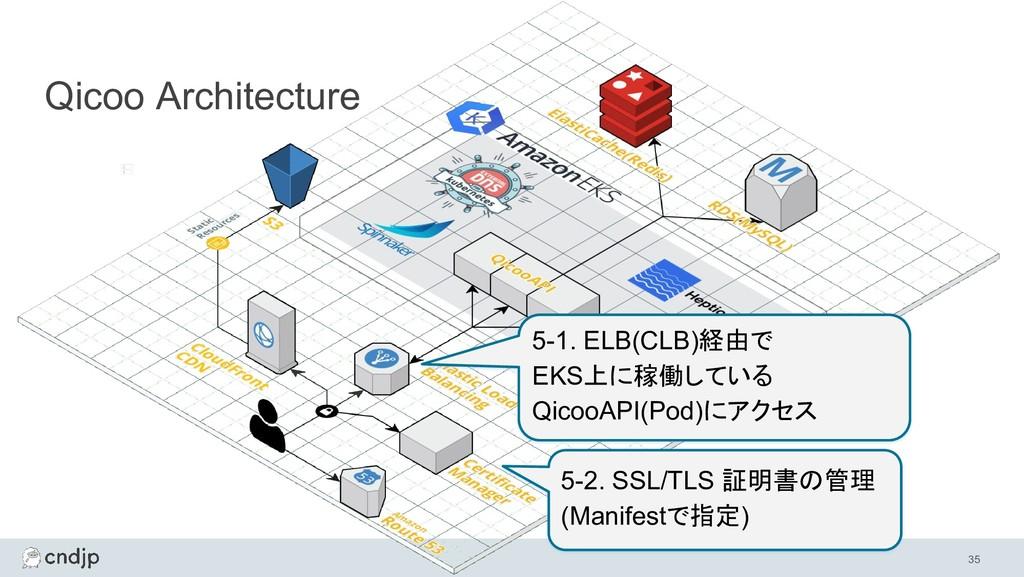 35 Qicoo Architecture 5-1. ELB(CLB)経由で EKS上に稼働し...