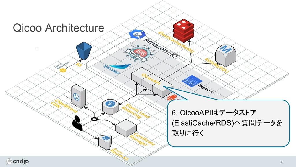 36 Qicoo Architecture 6. QicooAPIはデータストア (Elast...