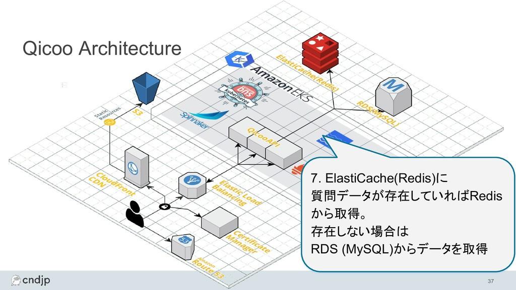 37 Qicoo Architecture 7. ElastiCache(Redis)に 質問...
