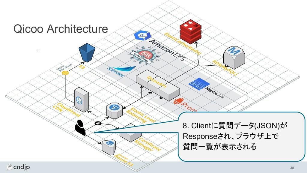 38 Qicoo Architecture 8. Clientに質問データ(JSON)が Re...