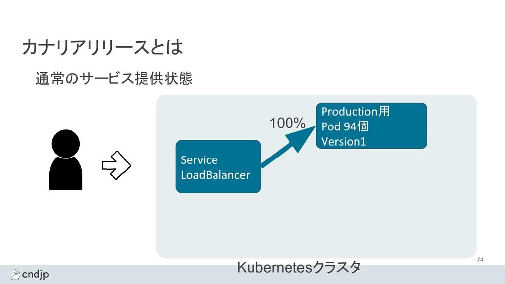 カナリアリリースとは 通常のサービス提供状態 74 Kubernetesクラスタ 用 個 10...