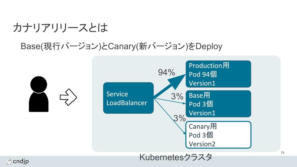 カナリアリリースとは Base(現行バージョン)とCanary(新バージョン)をDeploy ...