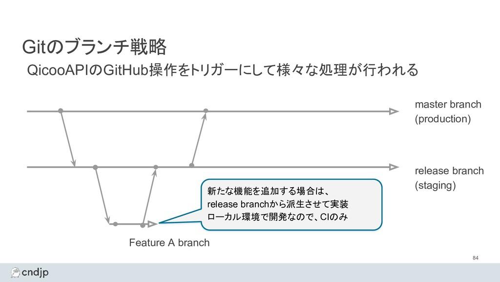 Gitのブランチ戦略 84 master branch (production) QicooA...
