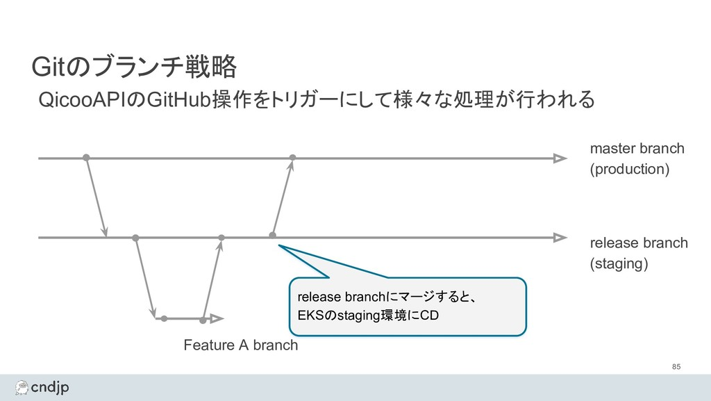 Gitのブランチ戦略 85 master branch (production) QicooA...