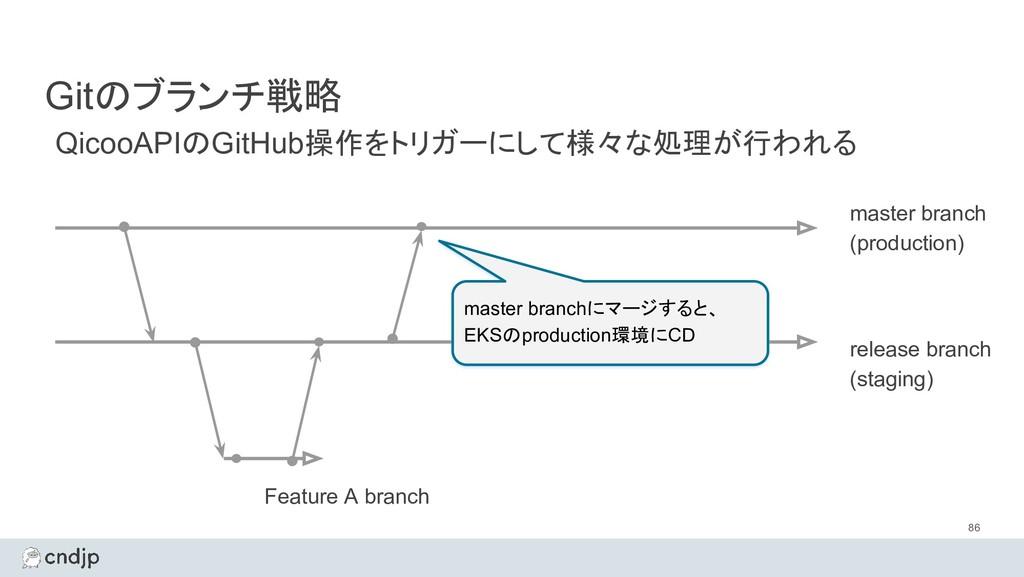 Gitのブランチ戦略 86 master branch (production) QicooA...