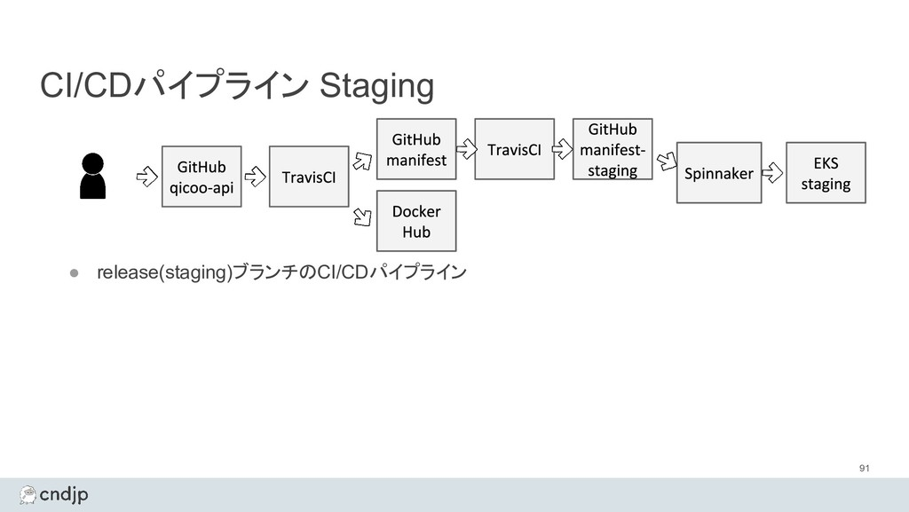 CI/CDパイプライン Staging 91 ● release(staging)ブランチのC...