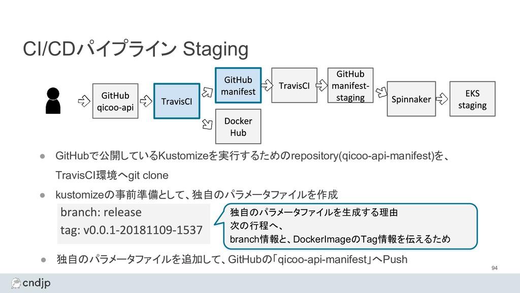 CI/CDパイプライン Staging 94 ● GitHubで公開しているKustomize...
