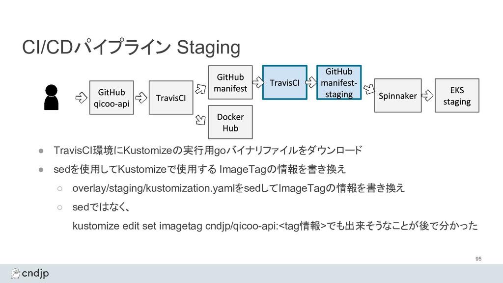 CI/CDパイプライン Staging 95 ● TravisCI環境にKustomizeの実...