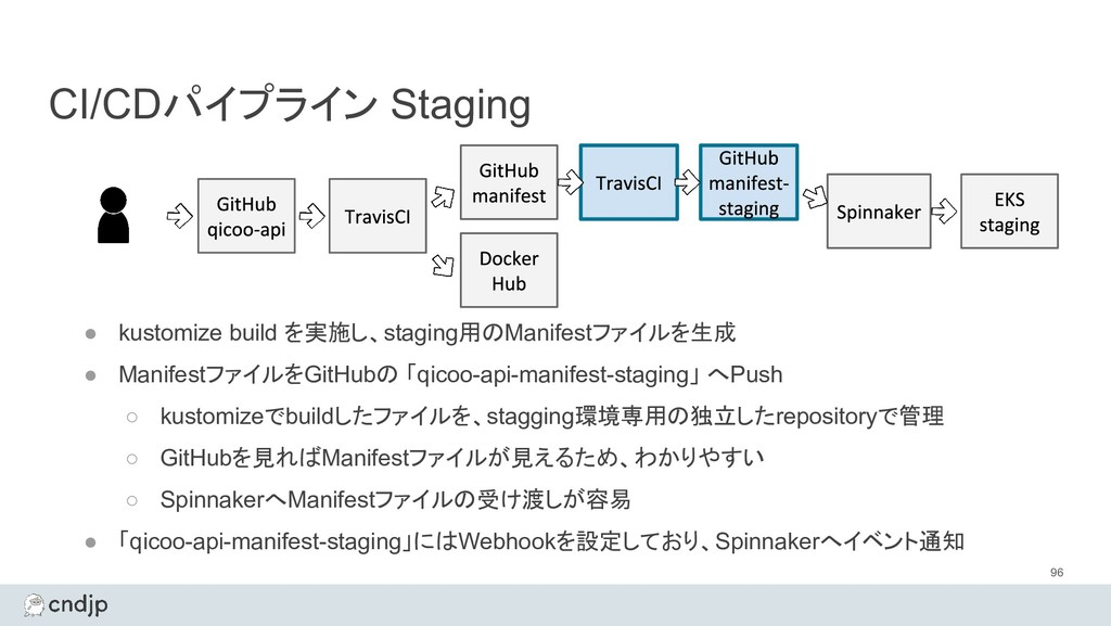 CI/CDパイプライン Staging 96 ● kustomize build を実施し、s...