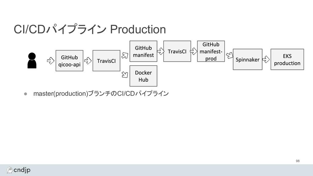 CI/CDパイプライン Production 98 ● master(production)ブ...