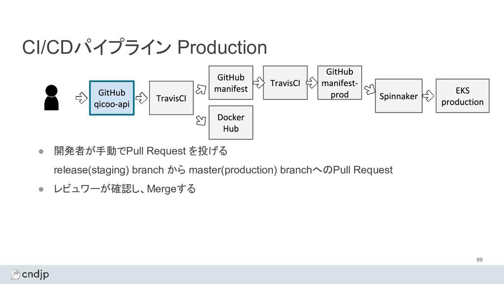 CI/CDパイプライン Production 99 ● 開発者が手動でPull Request...