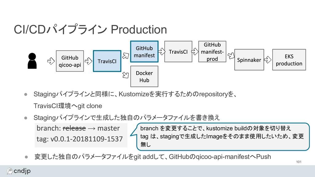 CI/CDパイプライン Production 101 ● Stagingパイプラインと同様に、...