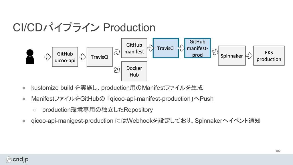 CI/CDパイプライン Production 102 ● kustomize build を実...