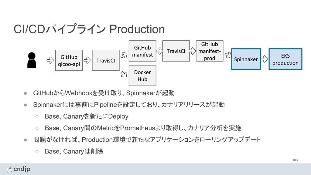 CI/CDパイプライン Production 103 ● GitHubからWebhookを受け...
