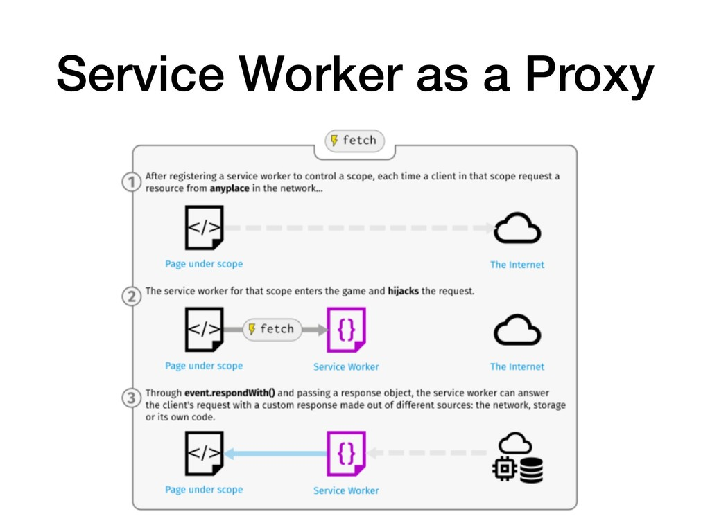 Service Worker as a Proxy