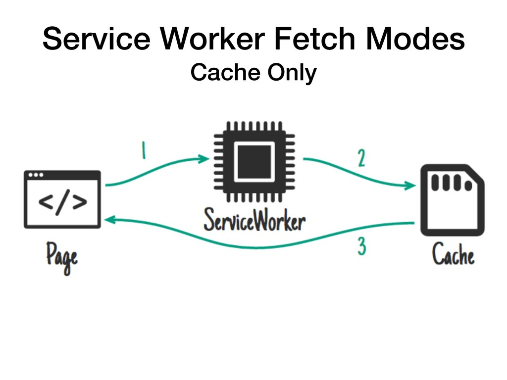 Service Worker Fetch Modes Cache Only