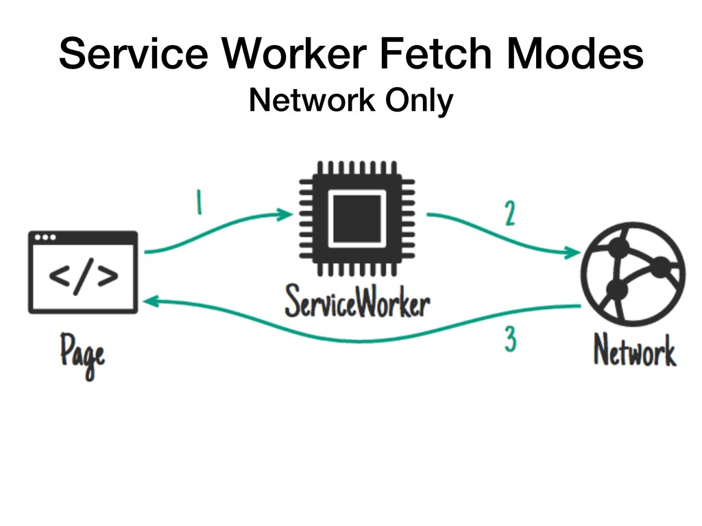 Service Worker Fetch Modes Network Only