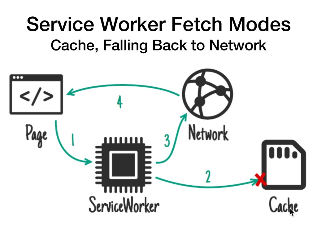 Service Worker Fetch Modes Cache, Falling Back ...