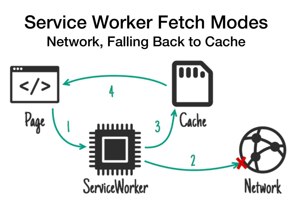 Service Worker Fetch Modes Network, Falling Bac...