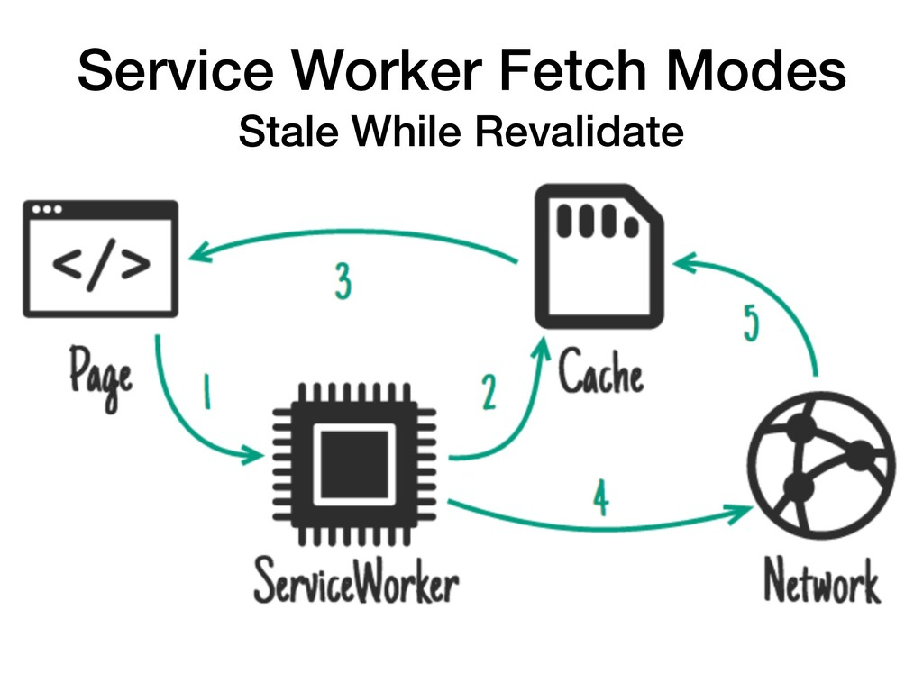 Service Worker Fetch Modes Stale While Revalida...