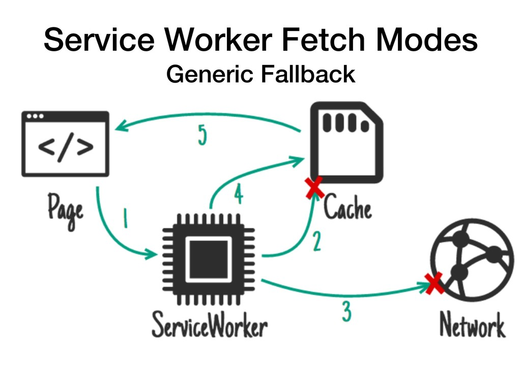 Service Worker Fetch Modes Generic Fallback