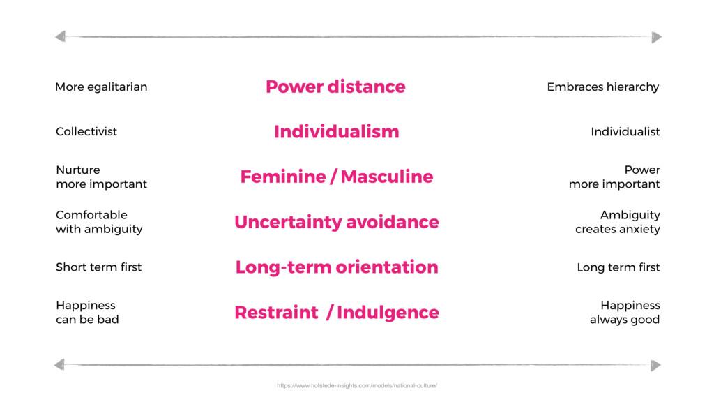 Power distance Embraces hierarchy More egalitar...