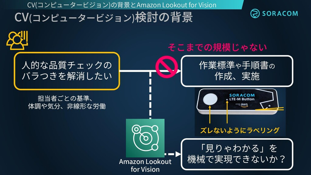 Amazon Lookout for Vision CV(コンピュータービジョン)の背景とAm...
