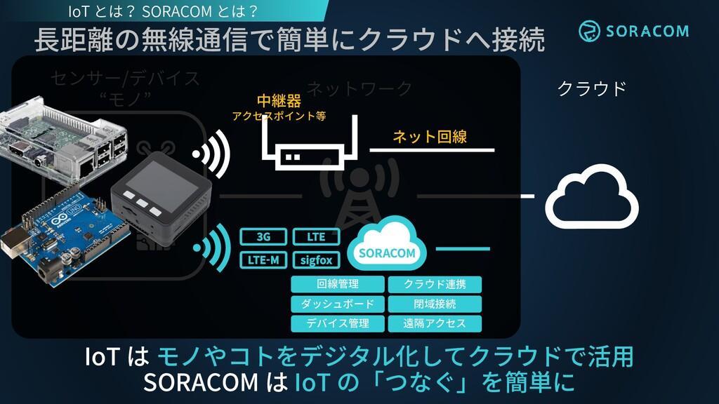 """クラウド ネットワーク センサー/デバイス """"モノ"""" 長距離の無線通信で簡単にクラウドへ接続 ..."""