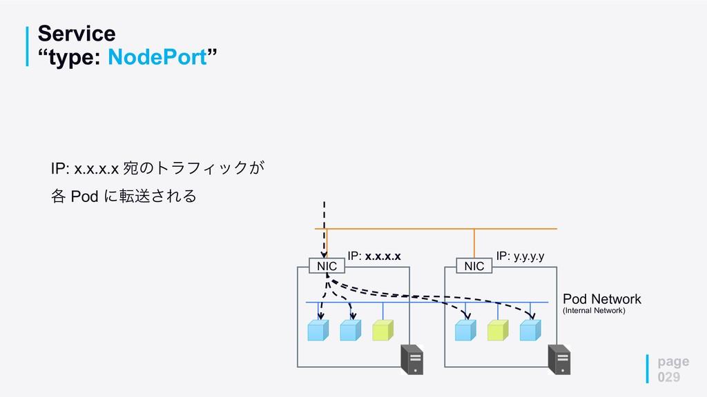 """Service """"type: NodePort"""" page 029 Pod Network (..."""