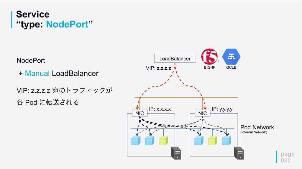 """Service """"type: NodePort"""" page 030 Pod Network (..."""