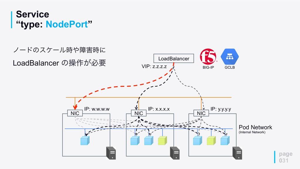 """Service """"type: NodePort"""" page 031 Pod Network (..."""