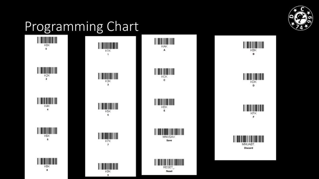 Programming Chart