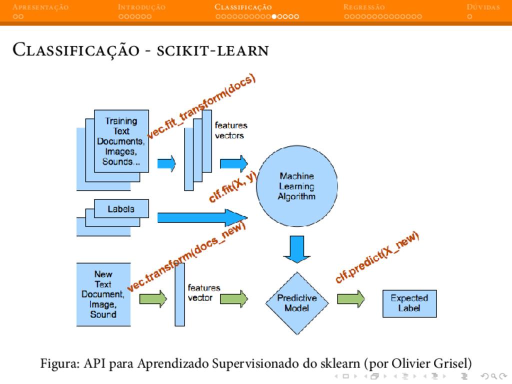 A I C R D C - - Figura: API para Aprendizado Su...