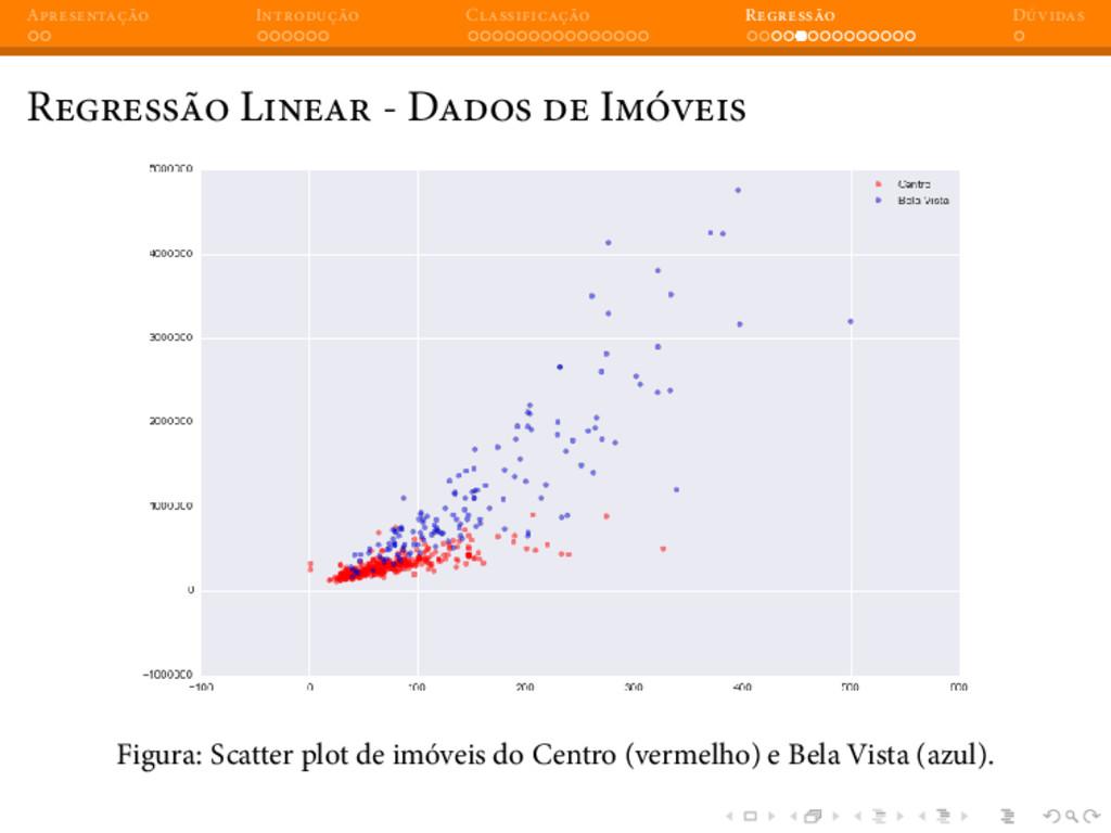 A I C R D R L - D I Figura: Scatter plot de imó...