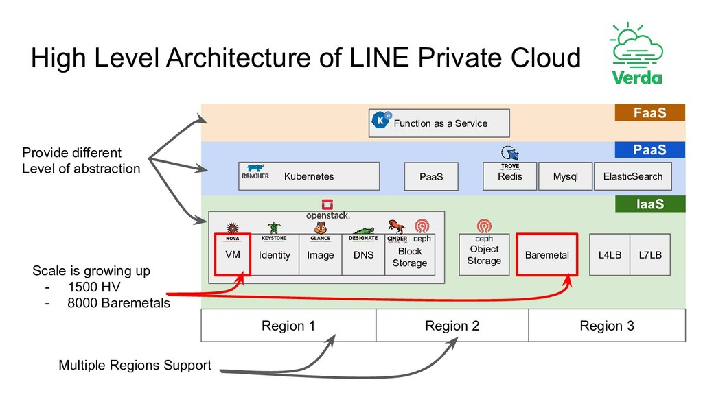 High Level Architecture of LINE Private Cloud I...
