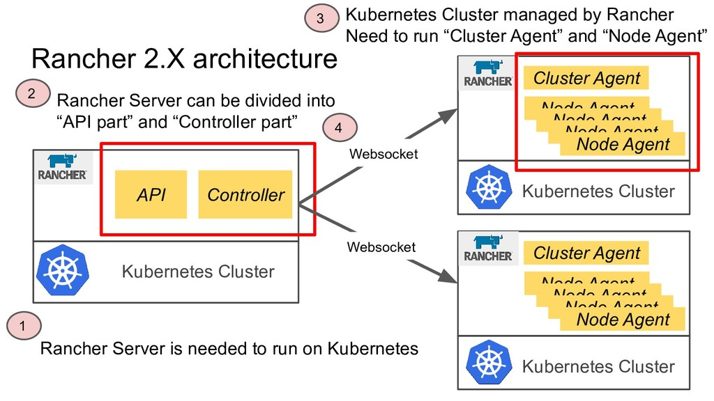 Rancher 2.X architecture API Controller Kuberne...